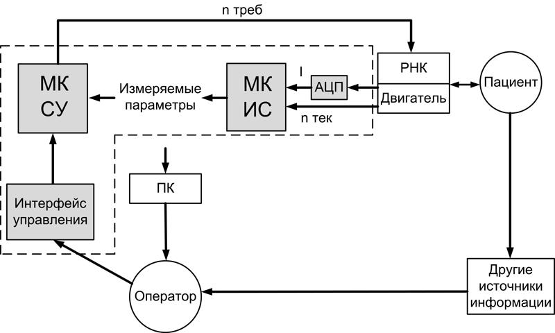Рис.1. Cтруктурная схема БТС